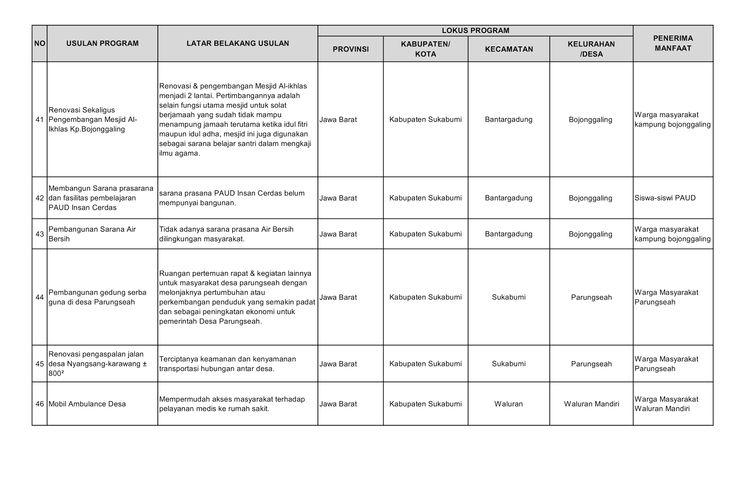 Daftar Usulan Program Pembangunan Dapil Kota Dan Kabupaten Sukabumi Tahun 2015