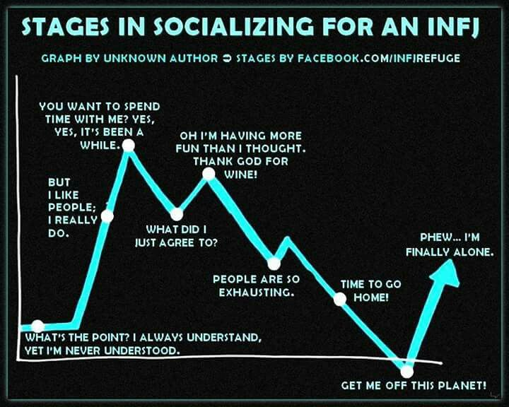 Stages of socializing for INFJ...and omg gawd, yes!