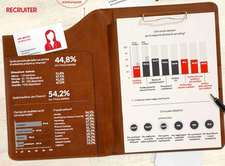 #SocialRecruiting. Adecco e Università Cattolica del Sacro Cuore di Milano hanno condotto un'indagine prodotto un'infografica che descrive nel dettaglio le dinamiche del social recruiting, sia negli approcci dei candidati che nell'attività dei recruiter.  http://www.socialistening.it/infografica-social-recruiting-come-operano-candidati-recruiter/