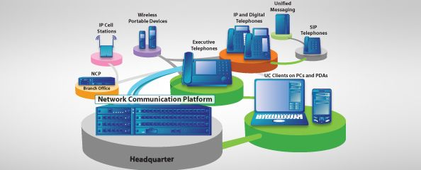 Unified Communications describes the integration of communications media in a single application environment through combination of all communication services.