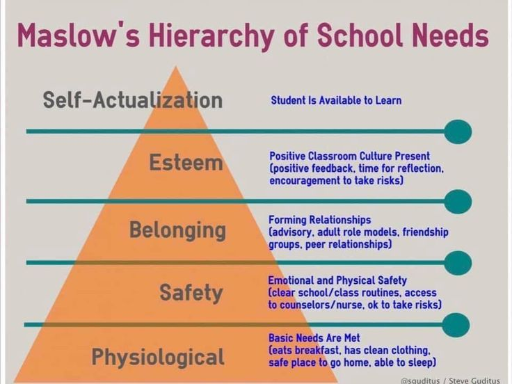 Pin by Tiffany Ann on School Psychology Things in 2020