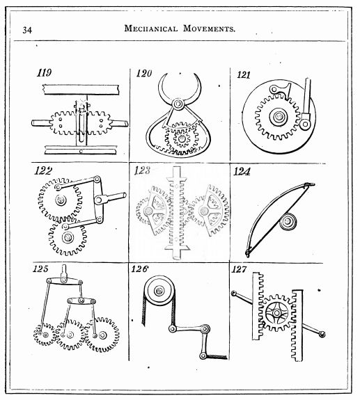 Mechanical Movements