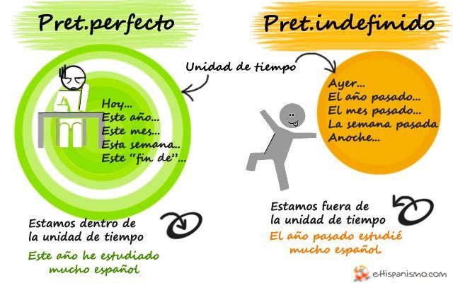 Aquí se muestra la diferencia fundamental entre el pretérito perfecto y el indefinido. ¿Nos encontramos dentro o fuera de la unidad de tiempo? Es decir, ¿tiempo abierto o cerrado? Los marcadores temporales nos dan la solución.