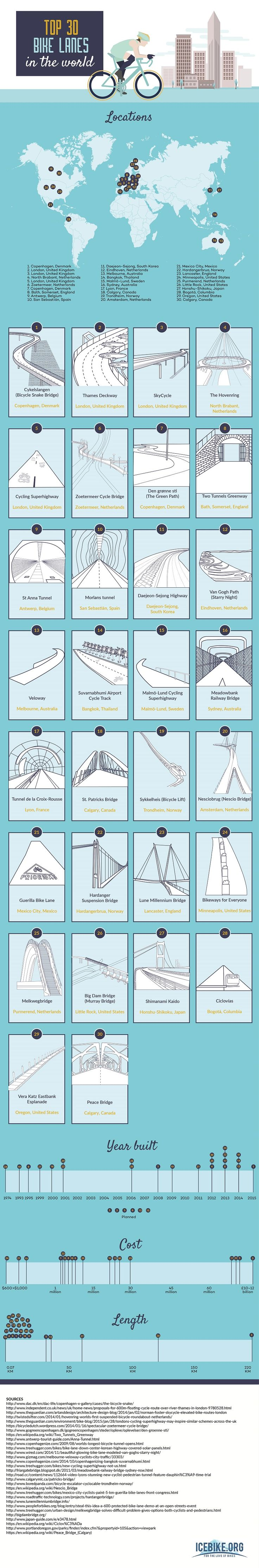 Top 30 Bike Lanes in the World #infographic #Travel #Transportation