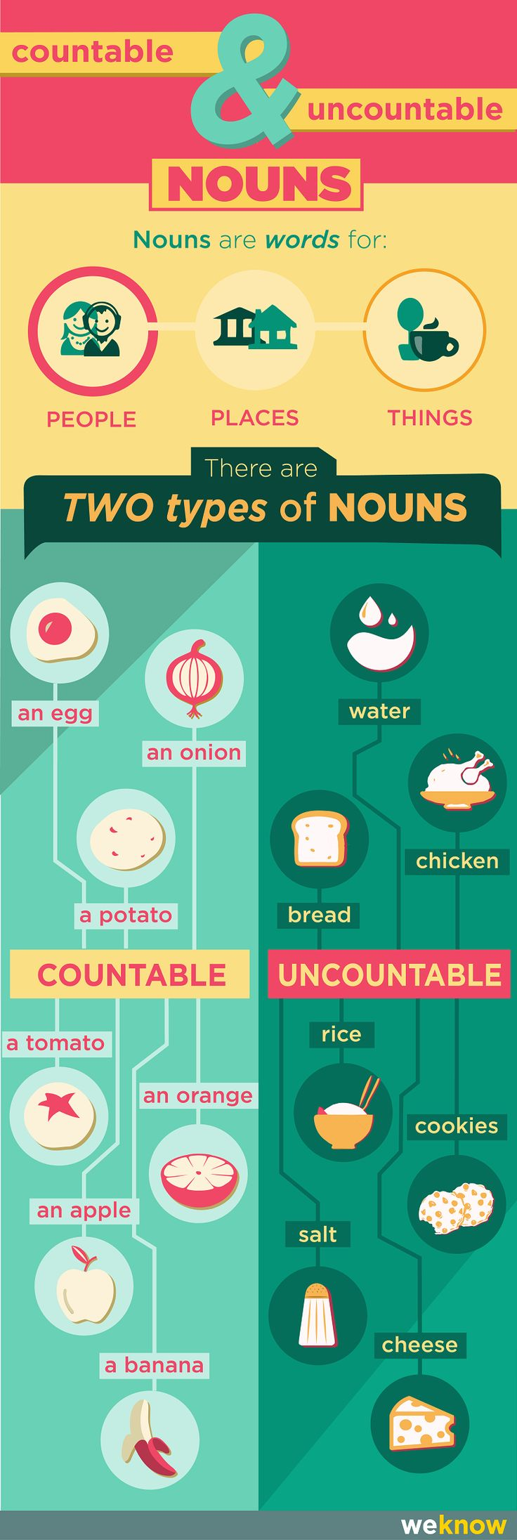 countable and uncountable food nouns -         Repinned by Chesapeake College Adult Ed. We offer free classes on the Eastern Shore of MD to help you earn your GED - H.S. Diploma or Learn English (ESL) .   For GED classes contact Danielle Thomas 410-829-6043 dthomas@chesapeake.edu  For ESL classes contact Karen Luceti - 410-443-1163  Kluceti@chesapeake.edu .  www.chesapeake.edu