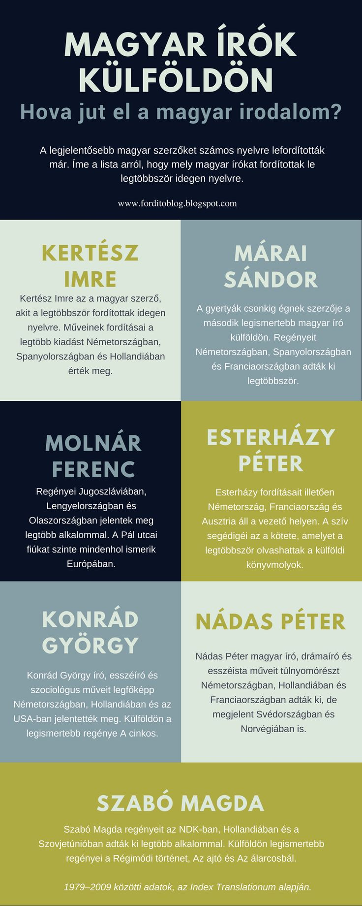 Magyar írók külföldön. Hova jut el a magyar irodalom?