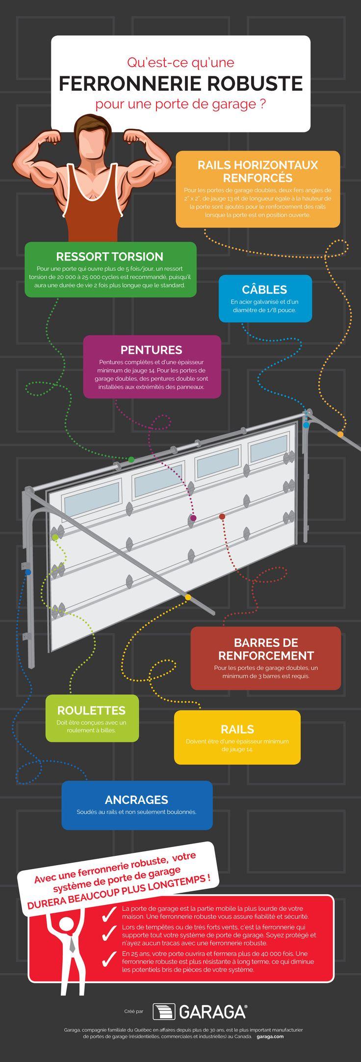 Rails, ressorts, câbles et pentures, des composantes de la ferronnerie d'une porte de garage qui sont aussi importantes que la porte elle-même.