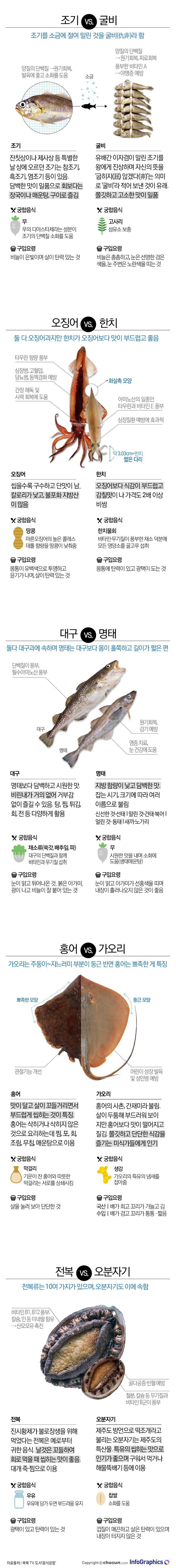 생김새가 닮아 구별이 어려웠던 생선, 같은 생선이나 가공방법에 따라 다른 이름을 가진 생선들의 맛과 효능 그리고 궁합음식을 알아본다.