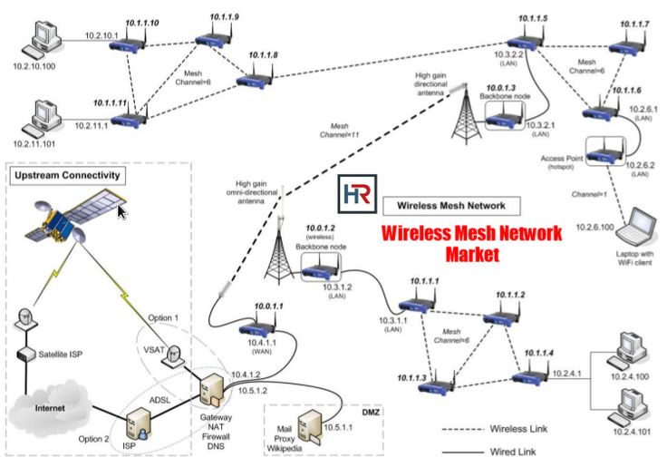 The Global Wireless Mesh Network (WMN) Market is expected to reach USD 11.13 billion by 2025, according to a new report by Hexa Reports. The increasing adoption of the wireless communication medium and the usage of artificial intelligence and IoT has been a major factor.