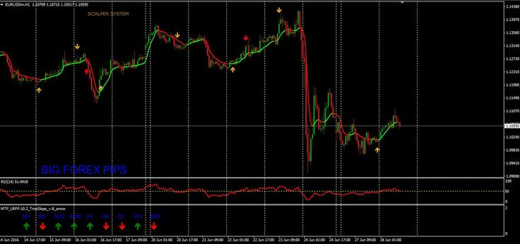 Bank forex trading system