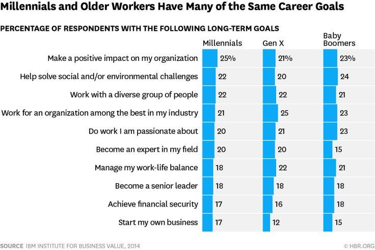Deze grafiek uit een recent artikel uit Harvard Business Review toont welke generatie wat verwacht van zijn job. Je merkt dat de verschillen niet echt gigantisch zijn…