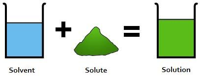 how to tell what is the solvent and solute