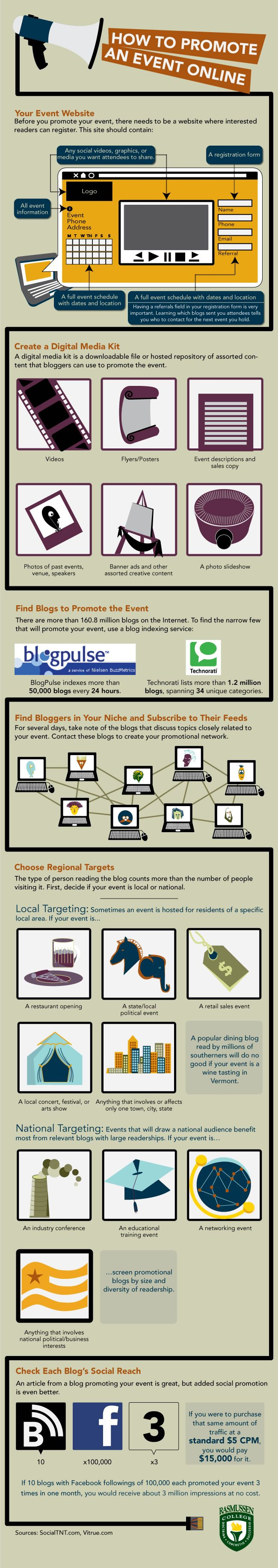 With dozens of avenues for online promotion as a Marketing and Sales professional, how do you choose the best channels for promoting an event online? This infographic will guide you to optimal social media event promotion for a successful event. Brought to you by the Rasmussen College - School of Business.