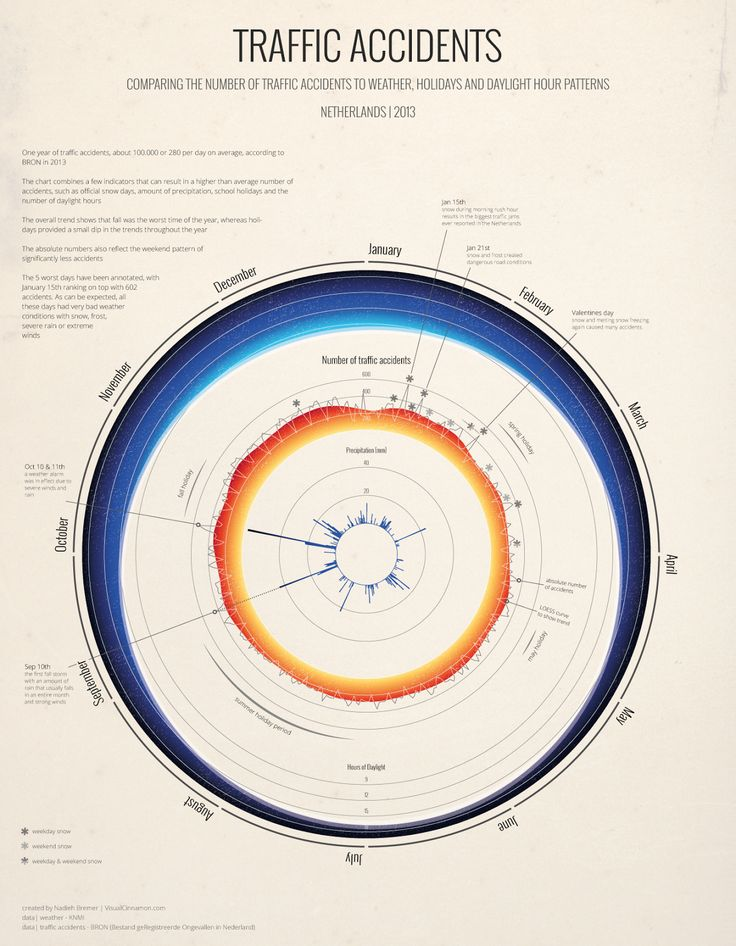 75 best dataviz my work images on pinterest data visualisation circular chart of the number of traffic accidents compared to possible influencers for the netherlands in ccuart Image collections