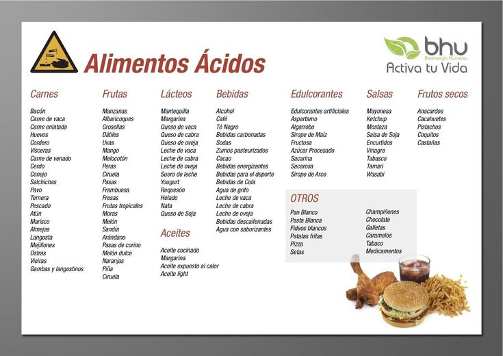 tabla-alimentos-acidos.jpg (1754×1241)