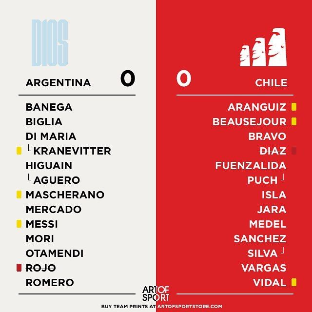 EXTRA TIME - FIRST HALF  We have got a total of 6 yellow cards 2 red and a ref that's lost this match.  One of those games you never want to see end  #copaamerica #argentina #messi #chile #vamos #roja
