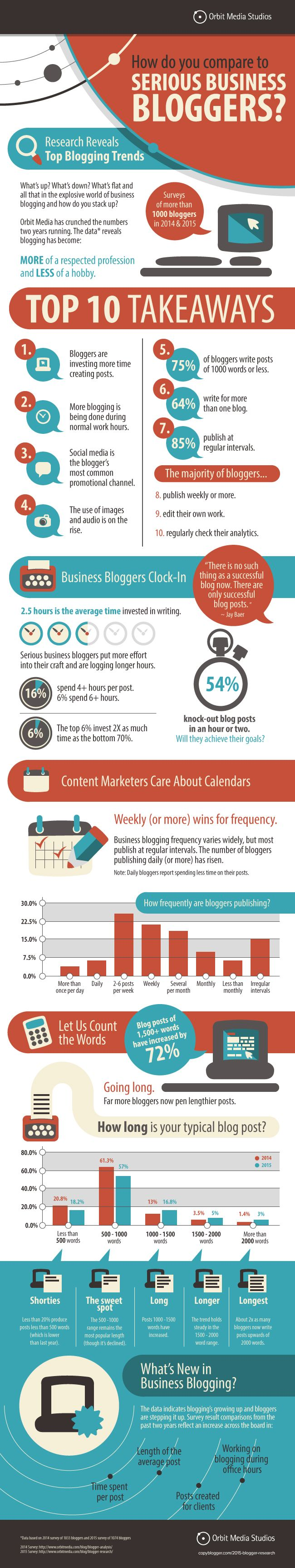 Infographic about blogging for business