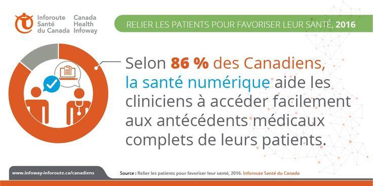 Les Canadiens disent que la santé numérique permet aux cliniciens d'accéder à leurs antécédents médicaux complets