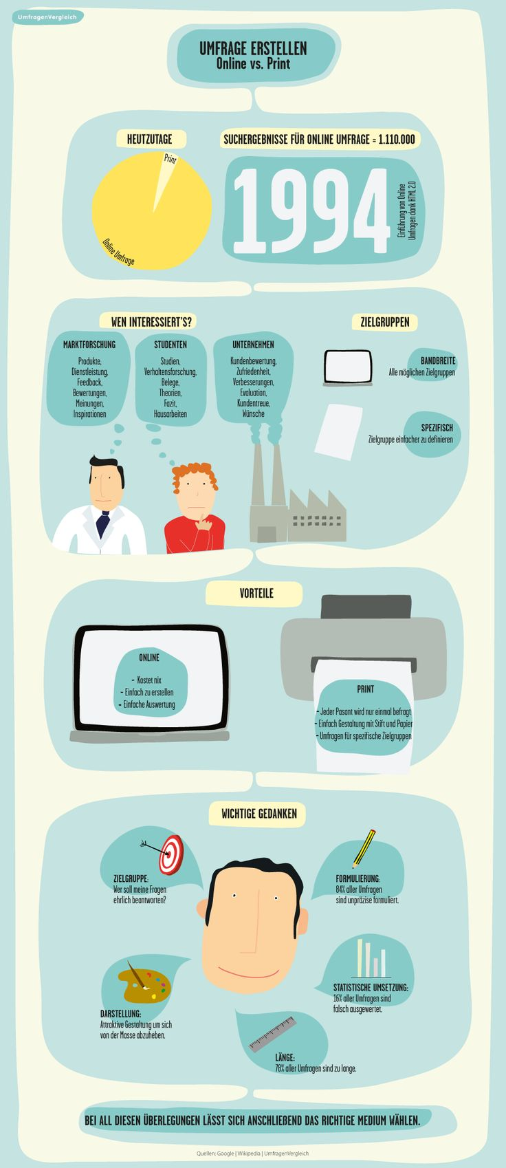 German infographic about how to make a survey and what are the essential thoughts to do so - All about Online versus Print in the world of surveys.