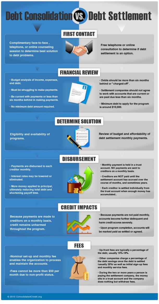 Debt Consolidation Versus Debt Settlement[INFOGRAPHIC]