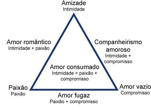 teoria_triangular_do_amor