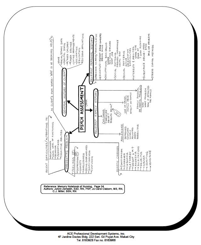 Psych Assessment chart