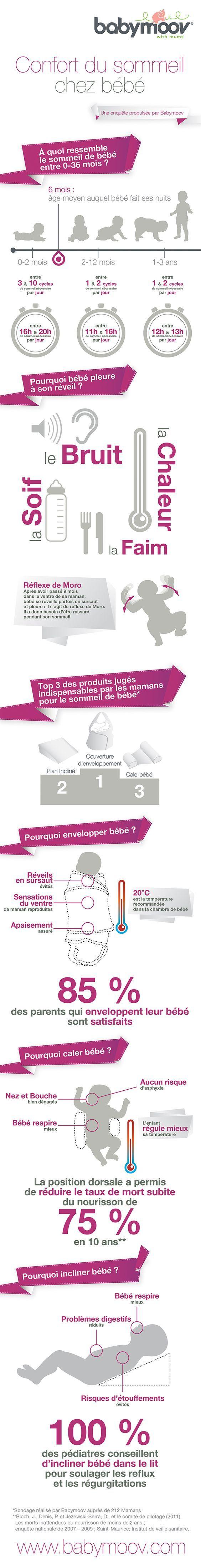 Infographie réalisée à Babymoov sur le confort du sommeil de bébé.