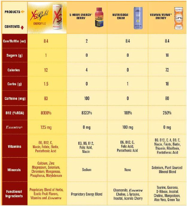 7 best images about XS POWER DRINK on Pinterest
