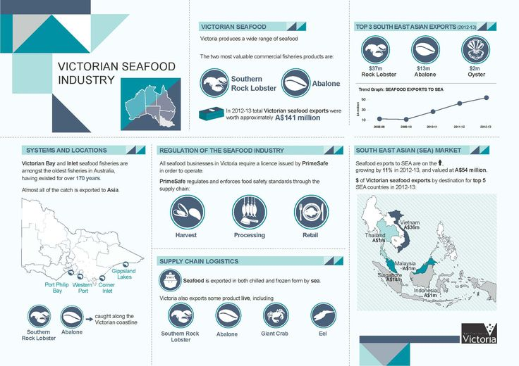 DEPI 'Victorian Seafood Industry' Infographic