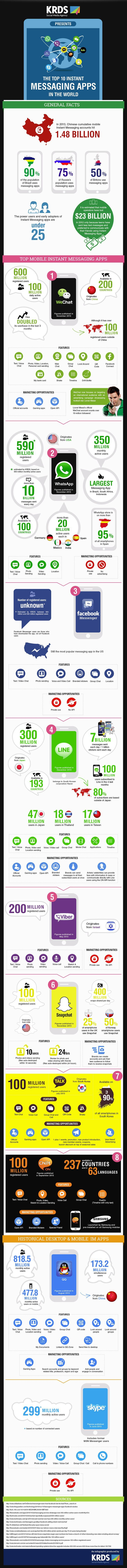 Top 10 Apps for Instant Messaging (Infographic)  -- If you are still using text messages, you are officially old school.