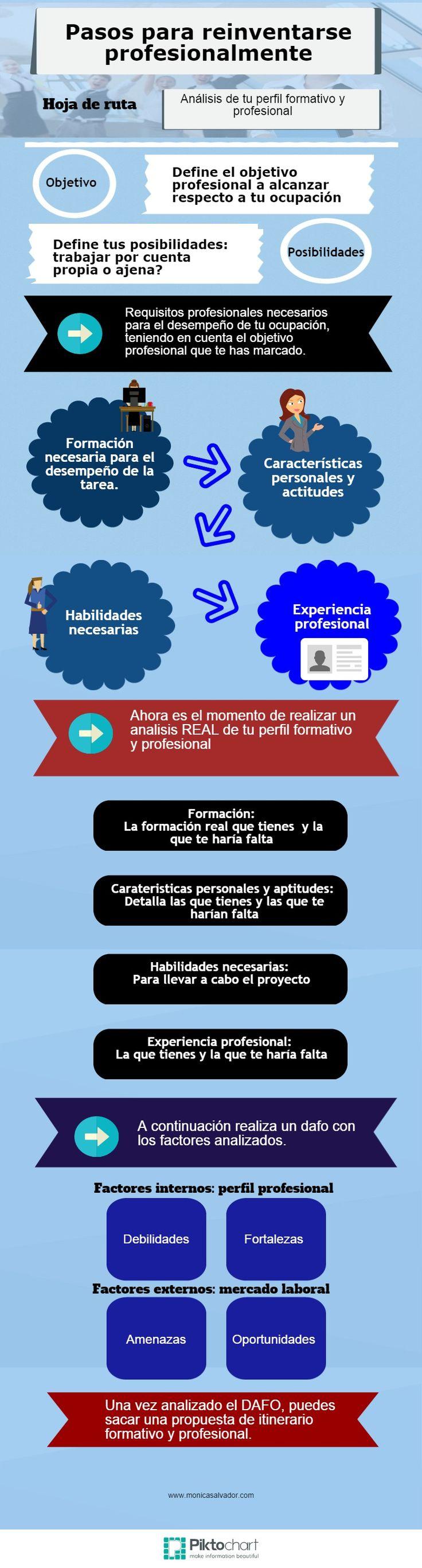 Hola: Una infografía con los Pasos para reinventarse profesionalmente. Vía Un saludo