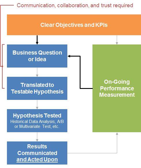 The 25+ best Performance measurement ideas on Pinterest Kpi - project evaluation