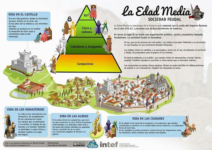 La Edad Media:sociedad feudal