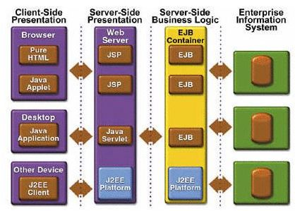 Tutorial per effettuare una call ejb tomcat glassfish, troverete le librerie utilizzate e i parametri di configurazione per l'invocazione degli EJB remoti.