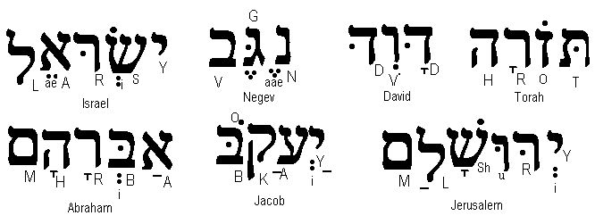 Learn basic hebrew conversation phrases