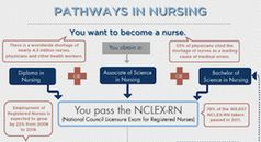 How To Become An RN: The demand for Registered Nurses is strong and growing. Find out about how to become an RN and find online programs to prepare for the NCLEX-RN examination.