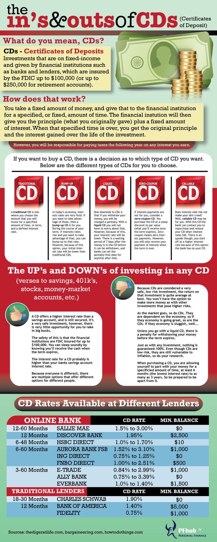 Find out which bank is offering the highest CD rates. Also learn about the different types of CDs available and how each works through a visual graph.