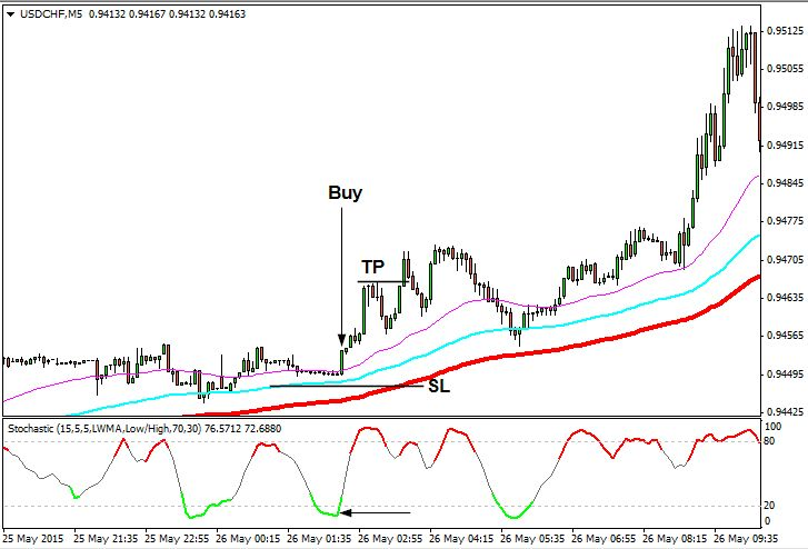 Stochastic forex scalping