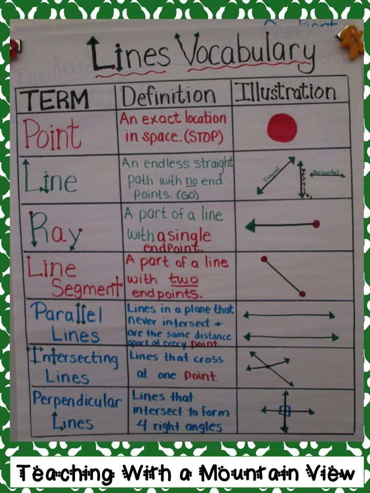 Here's a nice anchor chart for studying vocabulary related to lines.
