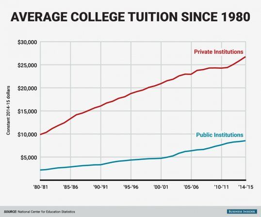 BI Graphics Skyrocketing college tuition