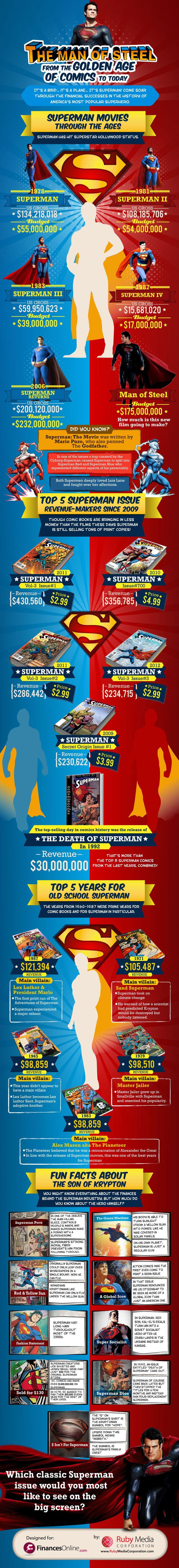 La serie fílmica de Superman es la lista de todos los largometrajes del personaje ficticio del cómic Superman, producidos desde 1951 hasta la fecha. Consta de seis entregas y ha sido una de las más populares desde 1978.
