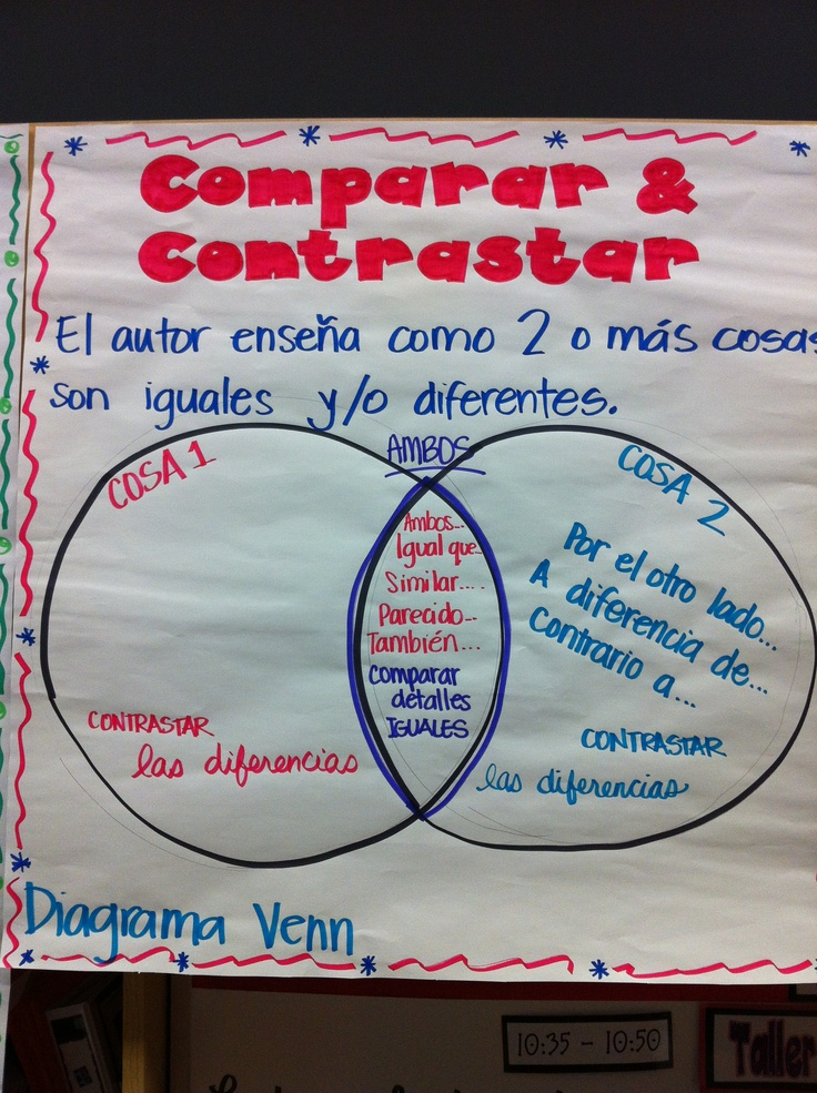 Comparar & contrastar/Compare and Contrast Anchor Chart