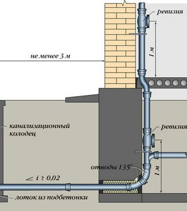 Изображение  http://www.santeh-montazh163.ru/risers-sewage
