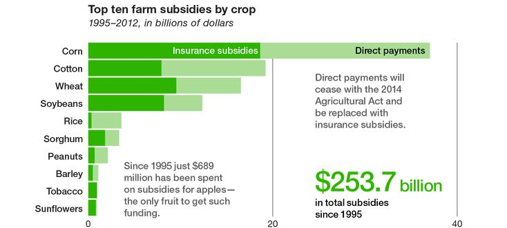 Chart of top farm subsidies by crop
