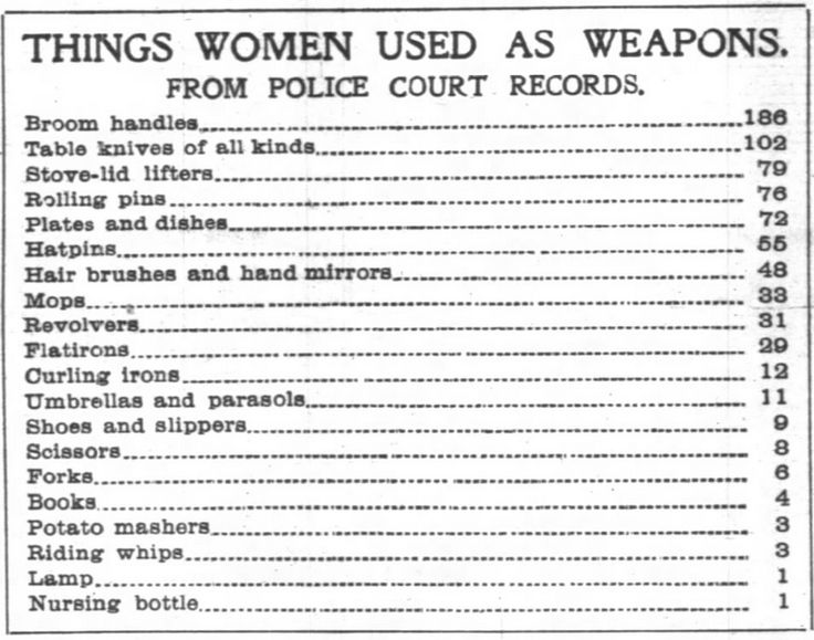 """""""Things Women Used as Weapons"""" via YesterdaysPrint: """" Chicago Tribune, September 16, 1900 """""""