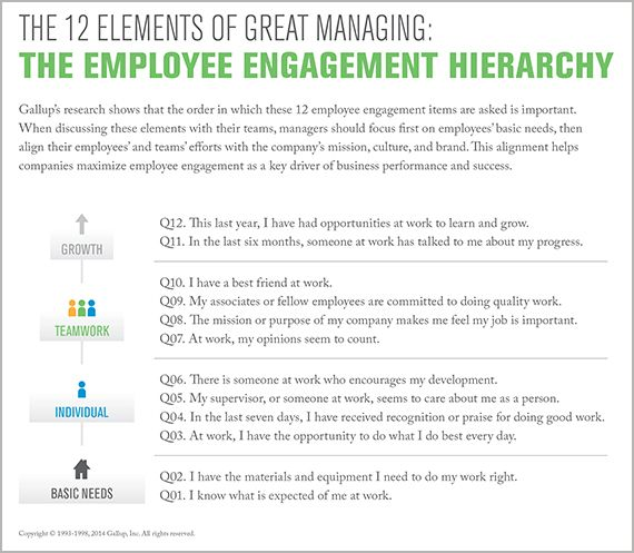 The 12 Elements of Great Managing: The Employee Engagement Hierarchy ~ #Q12 #Gallup