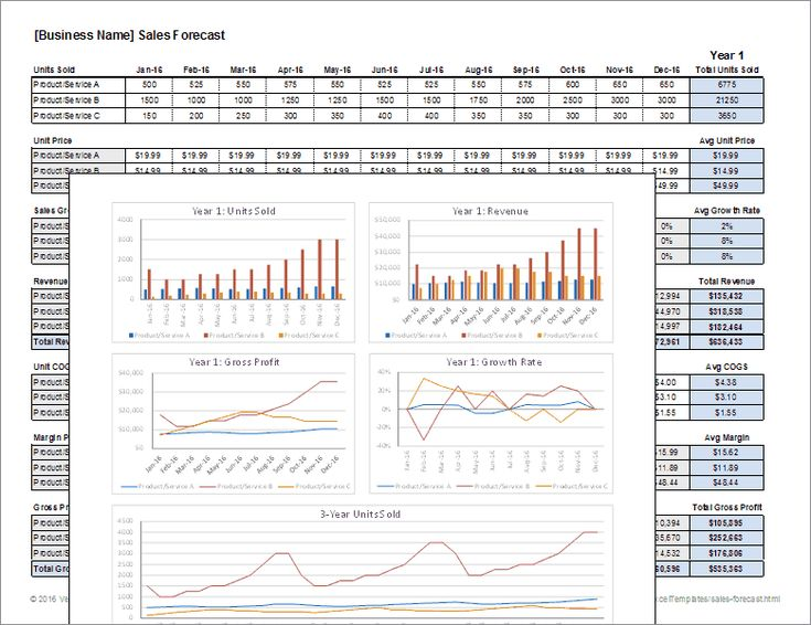Download a free Sales Forecast Template spreadsheet Includes cost - profit loss statement template