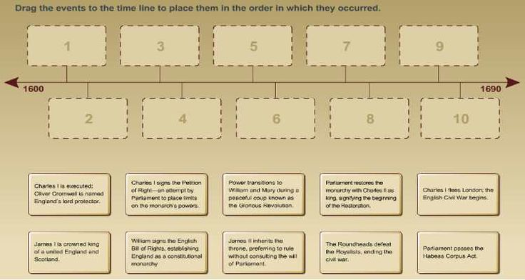 Learn about England's transition to a constitutional monarchy in this interactive timeline activity.