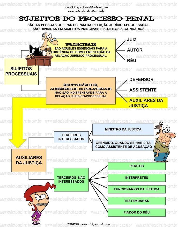 https://www.google.com.br/search?q=direito militar mapa mental