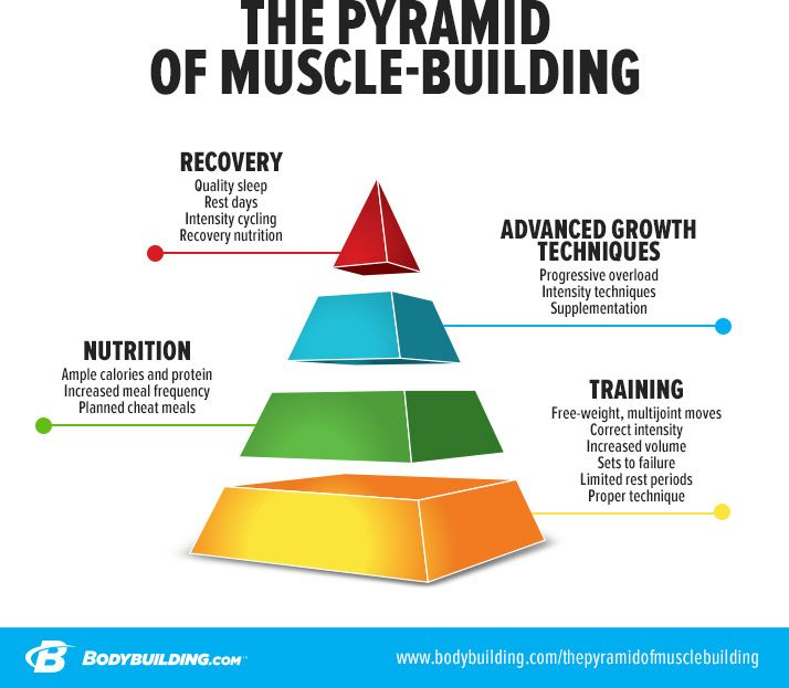 27 Best Images About Pyramid Workouts On Pinterest: 12 Best Design Pyramid Images On Pinterest